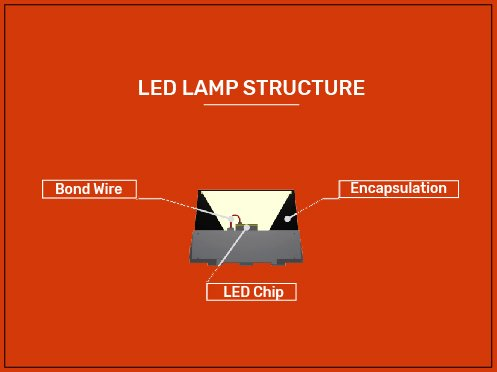Diagram of LED with the lamp